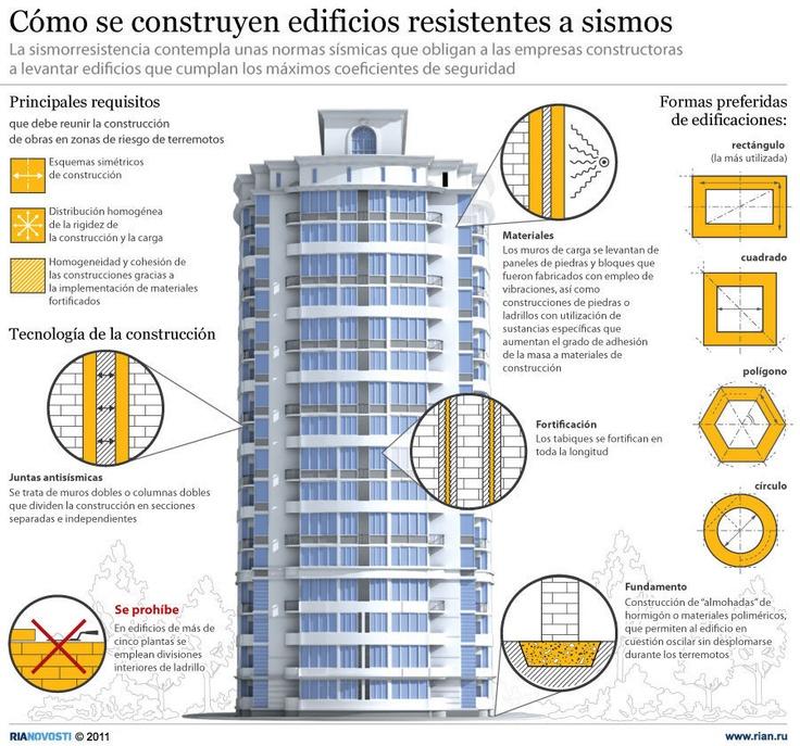 Cómo se construyen edificios resistentes a sismos