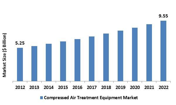 The global Compressed Air Treatment Equipment Market was around USD 5.25 billion in the year of 2012 and is expected to reach approximately USD 9.55 billion by 2022, while registering itself at a compound annual growth rate (CAGR) of 5.54% during the forecast period.