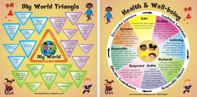 Girfec - Shanarri Wheel & My World Triangle Scottish Well Being Indicators Twin Pack | Pshe | Outside Classroom Boards