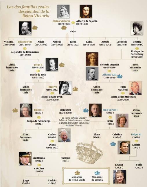 Ocho bodas en siete siglos entrelazan a las Casas Reales española y británica
