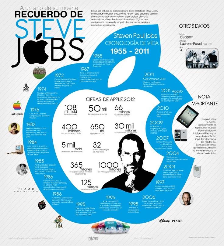 Bonita infografía! #SteveJobs Infografía en español que resume la historia de Steve Paul Jobs: 1955-2011