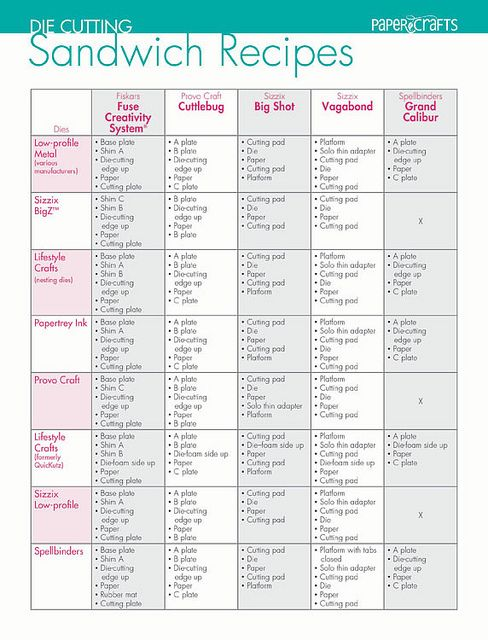 Die Cutting Sandwich Recipe Chart - bjl