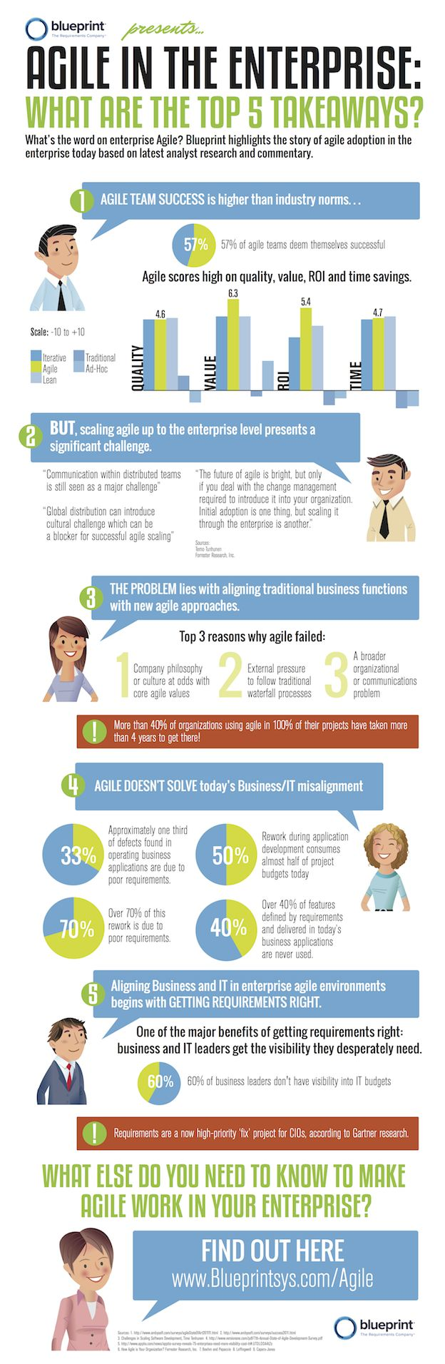 376 best agile scrum infographics images on pinterest project agile in the enterprise blueprint malvernweather Images