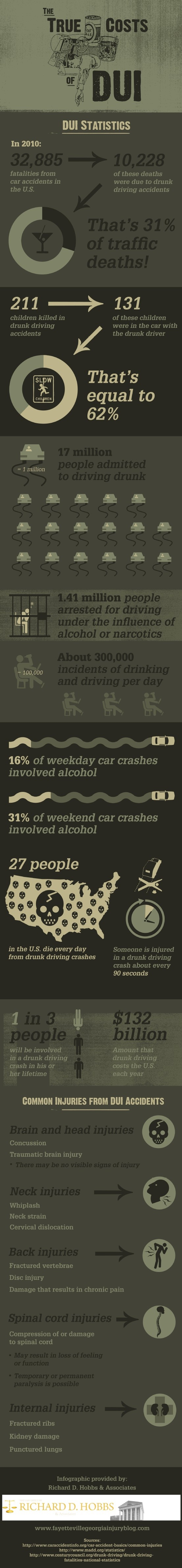 images about communications cars the zoo and 1 in 3 people is involved in a drunk driving crash in his or her lifetime