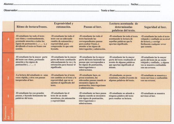 Figura 2: Rúbrica de evaluación del logro en fluidez lectora (cursos intermedios y superiores de Educación Primaria)