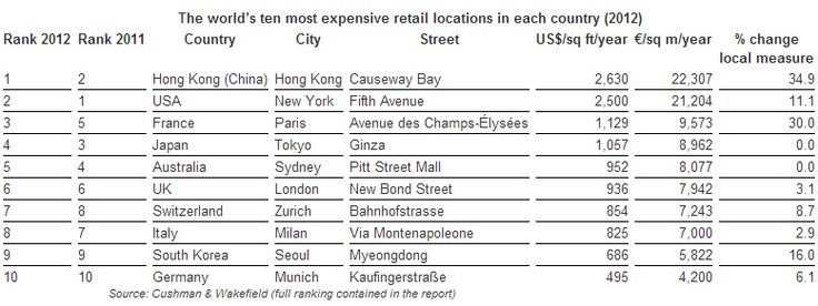 The world's 10 most expensive luxury retail streets. Three down, 7 to go.