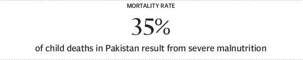 Highlighting issues 40% of Pakistan's population malnourished - The Express Tribune