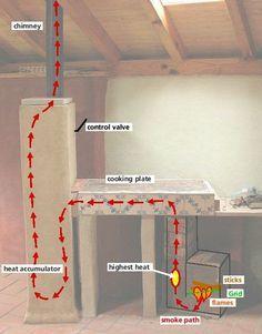 small cabin rocket stove - Google Search                                                                                                                                                                                 Más