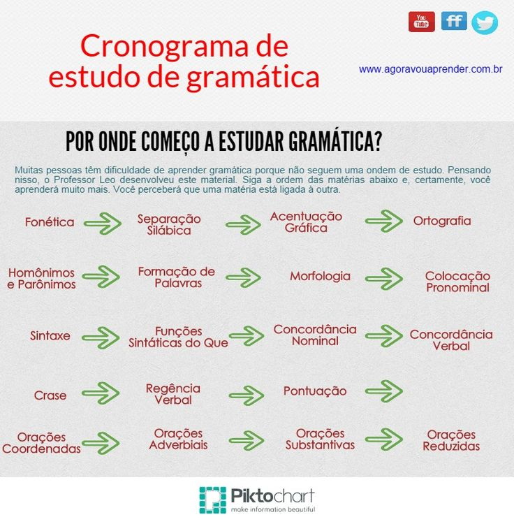 Cronograma de estudo de Língua Portuguesa