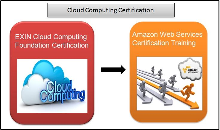 EXIN Cloud Computing Foundation is a demanding certification required by many IT organizations all over the world. The Cloud Computing Elementary Professional Certification provides clearly and concisely the basis of cloud computing.Certification Learning Objectives: 1. Making a business plan for Cloud. 2. Cloud Computing and performance improvement. 3. Designing the right implementation strategy. 4. The available options (software / platform / infrastructure as a service). 5. The possibili