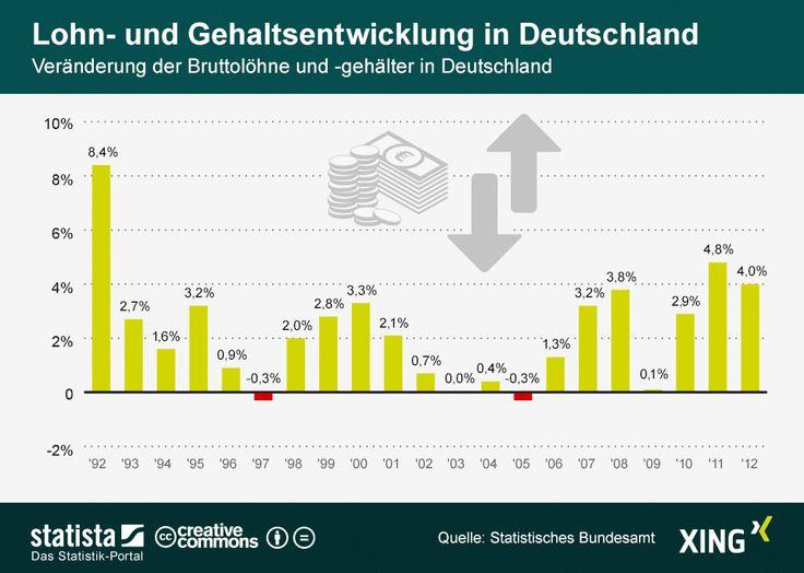 Die Grafik zeigt die Veränderung der Bruttolöhne und -gehälter in Deutschland.