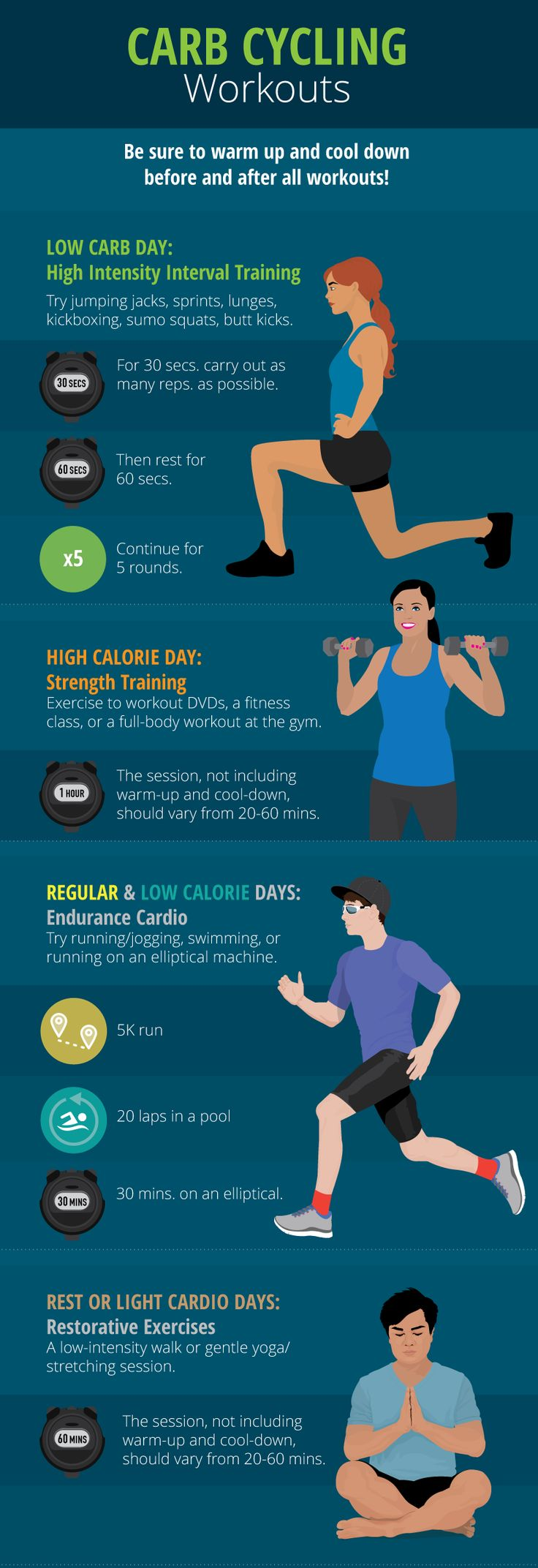 Carb Cycling Workouts - Carb Cycling for Weight Loss and Improved Fitness