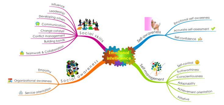 Emotional Intelligence Goleman model