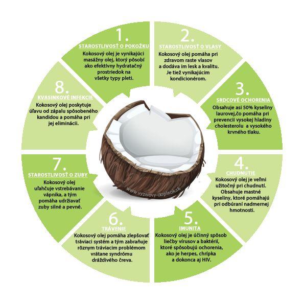 Viete na čo všetko je dobrý kokosový olej? Spoznajte jeho skvelé účinky na ľudské zdravie...