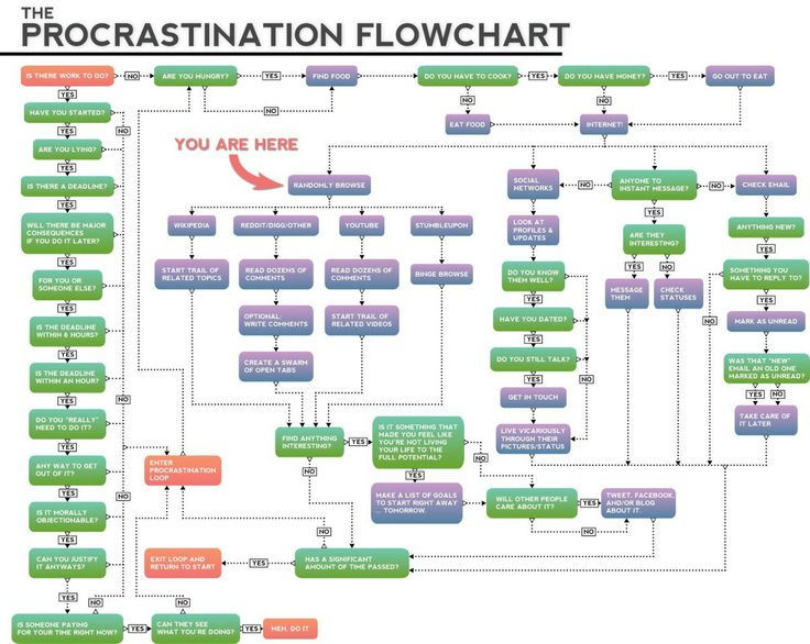 97 best information graphics images on pinterest info graphics process flowchart the procrastination flowchart flowchart what is a flowchart songwriting flow chart flowchart what is a flowchart ccuart Images