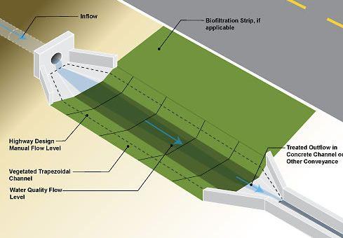 Biofiltration Swales - Caltrans EC Toolbox