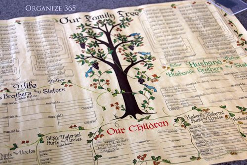 Organizing Your Family Genealogy, part 3 - Family Tree   This post contains a detailed list of the types of artifacts that can be found anywhere when Organizing Your Family's Genealogy.