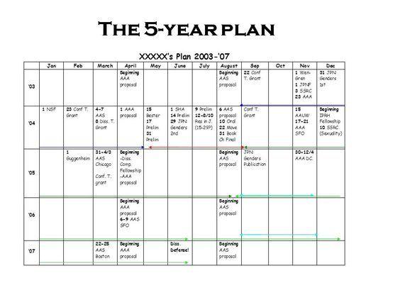 5 year career plan example