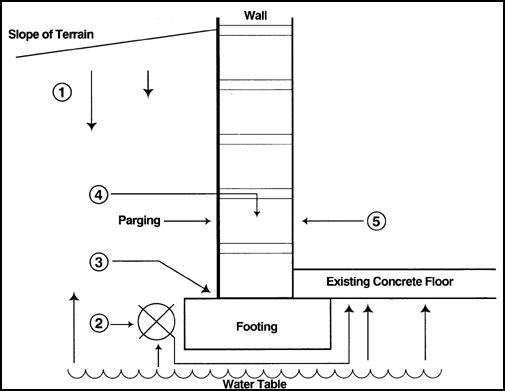 What conditions occur to make your basement wet
