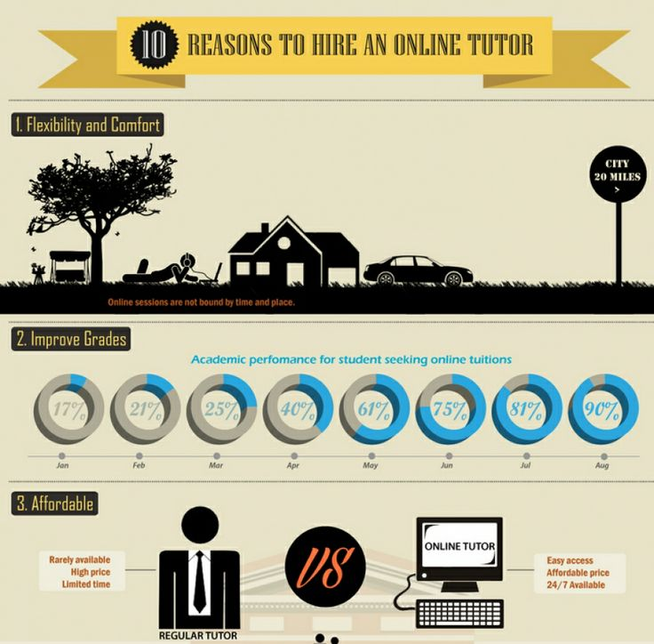 Here's why online tutoring will work for you!  Learn more about how we can help you! www.lovetolearntutoring.org