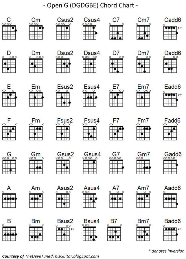 The Devil Tuned This Guitar Open G Chord Chart Guitar Pinterest
