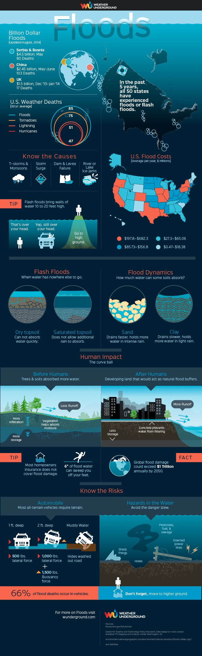 Floods Infographic :: All about floods and what to do.   From Weather Underground wunderground.com