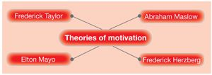 How Kellogg's use motivational theories using Mazlow Herzberg and taylor
