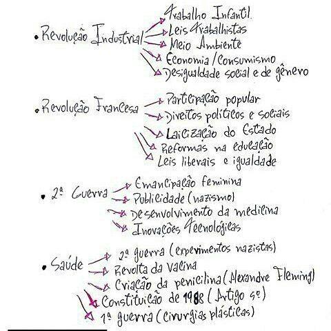 Resumo de História Geral :     (@professorsergiogama)