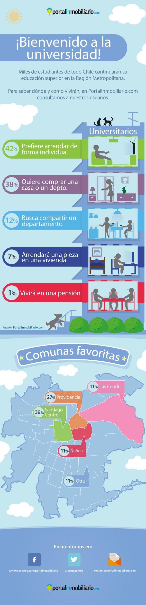 Portalinmobiliario.com analizó el cómo y dónde quiere vivir el estudiante universitario. Entérate de los detalles http://www.portalinmobiliario.com/diario/noticia.asp?NoticiaID=21429