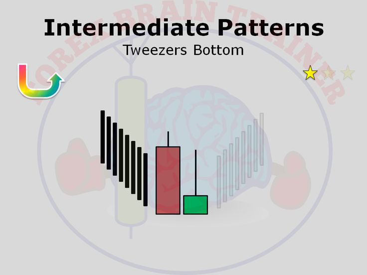 Tweezer bottom forex