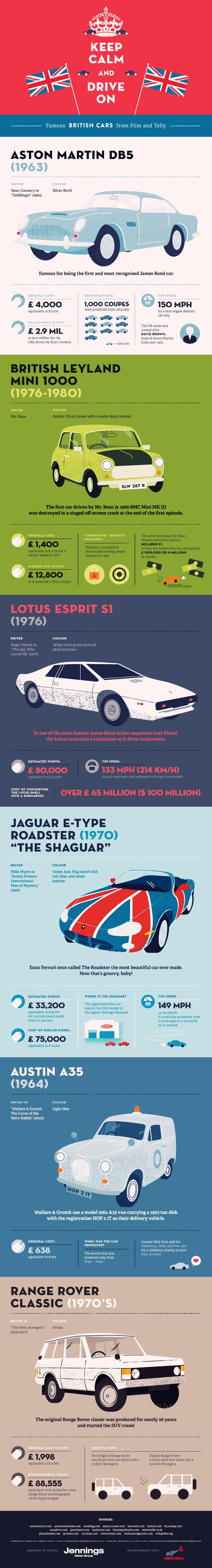 Unique Infographic Design, Famous British Cards From Film And Telly @parkchungi #Infographic #Design (http://www.pinterest.com/aldenchong/)