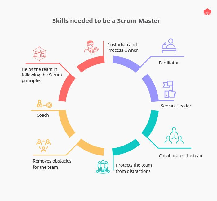 What Are The Essential Skills Of A Scrum Master Scrum Master Agile Project Management Agile Scrum