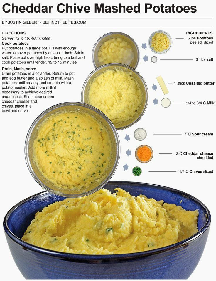 Cheddar Mashed Potatoes Recipe — Dishmaps