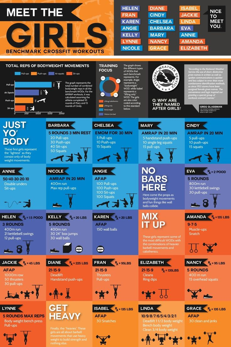 77 best crossfit specific images on pinterest cross fit workouts
