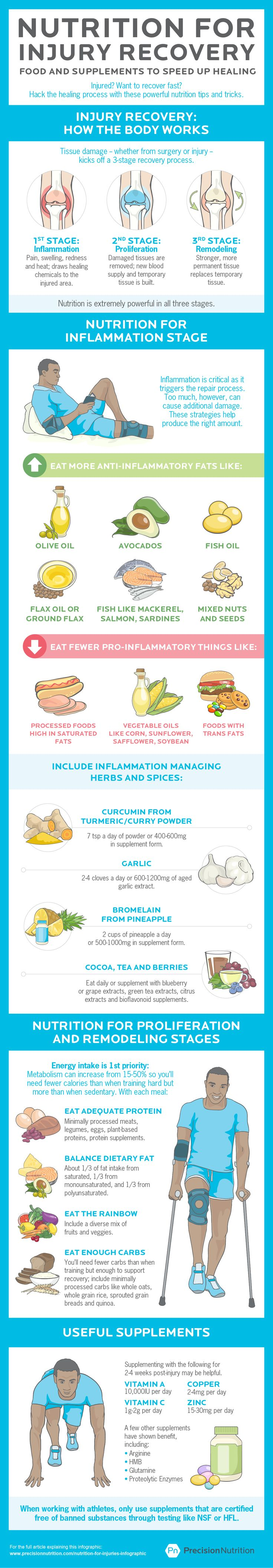 Simple Hacks To Heal Injuries With Food (Infographic
