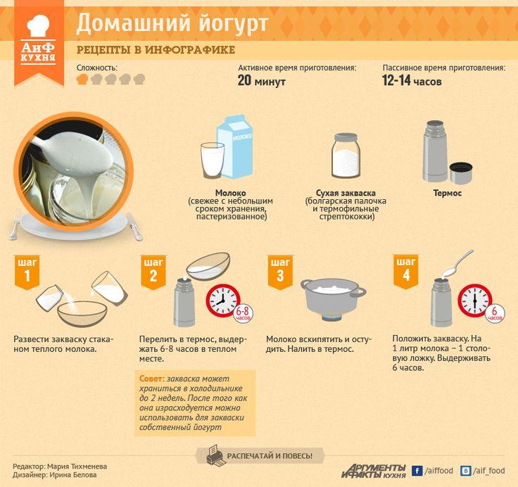 Как приготовить йогурт | Рецепты в инфографике | Кухня | Аргументы и Факты