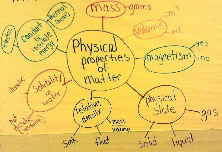 7 physical properties of matter, web diagram