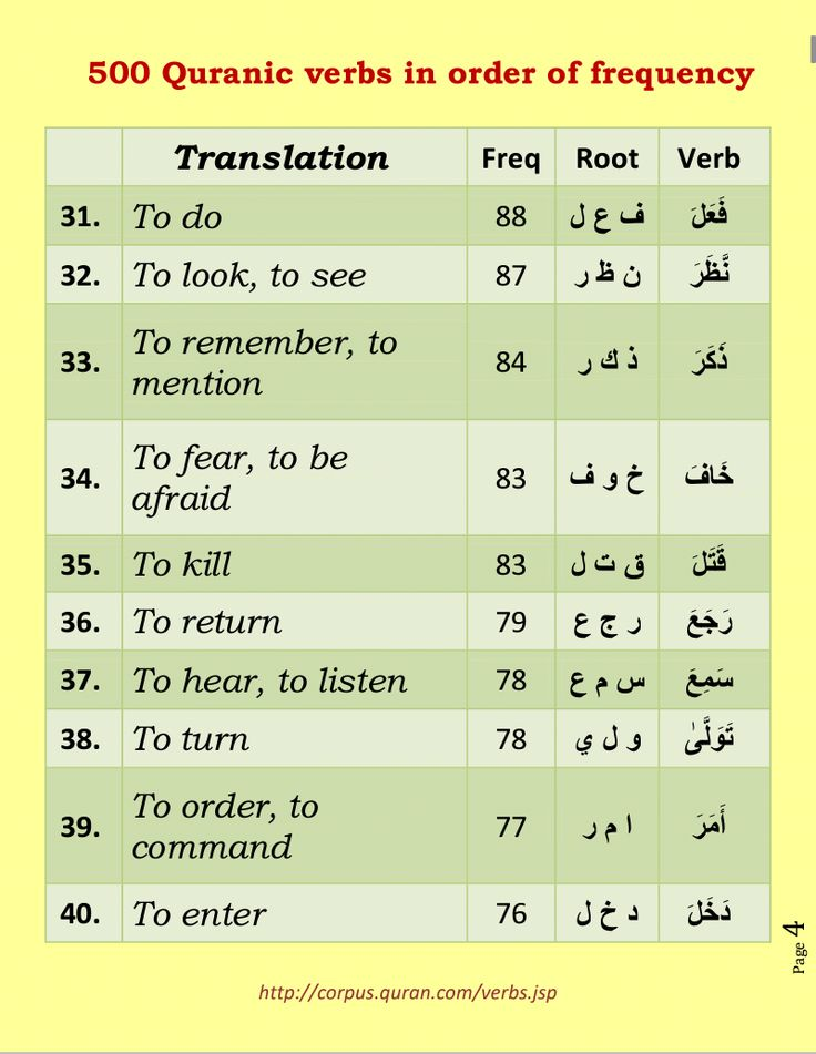 500 verbs of quran in order of frequency. Page 4