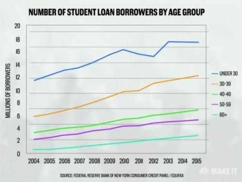 "It Takes Most Students Twice As Long As They Hoped To Pay Off Their Student Loans http://betiforexcom.livejournal.com/26038038.html  About 70% of college students – equal to about 44 million Americans - owe a collective $1.4 trillion in student debt. And while the standard repayment plan for federal loans suggests that they should take no more than 10 years to pay back, in reality, it regularly takes twice that long.""Research from Citizens Financial Group suggests that 60 percent of student…"