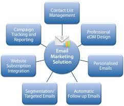 Make email marketing work for you - http://workwithmontes.com/effective-marketing-campaign-making-email-work/