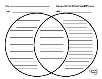 Venn diagram graphic organizer includes components and language of Common Core State Standards for Reading Literature and Informational Texts. Lines modeled after Handwriting Without Tears. Created by Growing Brains.