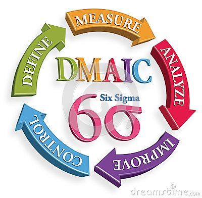 Define, Measure, Analyse, Improve, Control, DMAIC Six Sigma Tools with 3D illustration