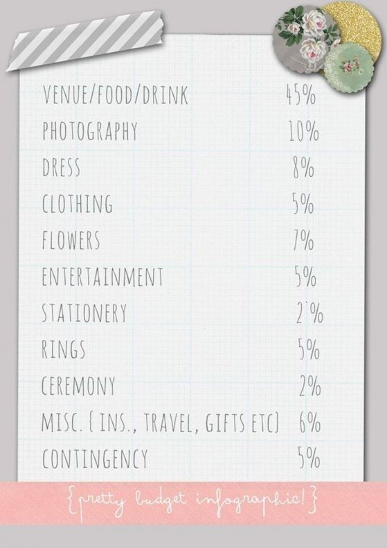 wedding budget breakdown and a few steps beginning steps in planning your wedding on the blog!
