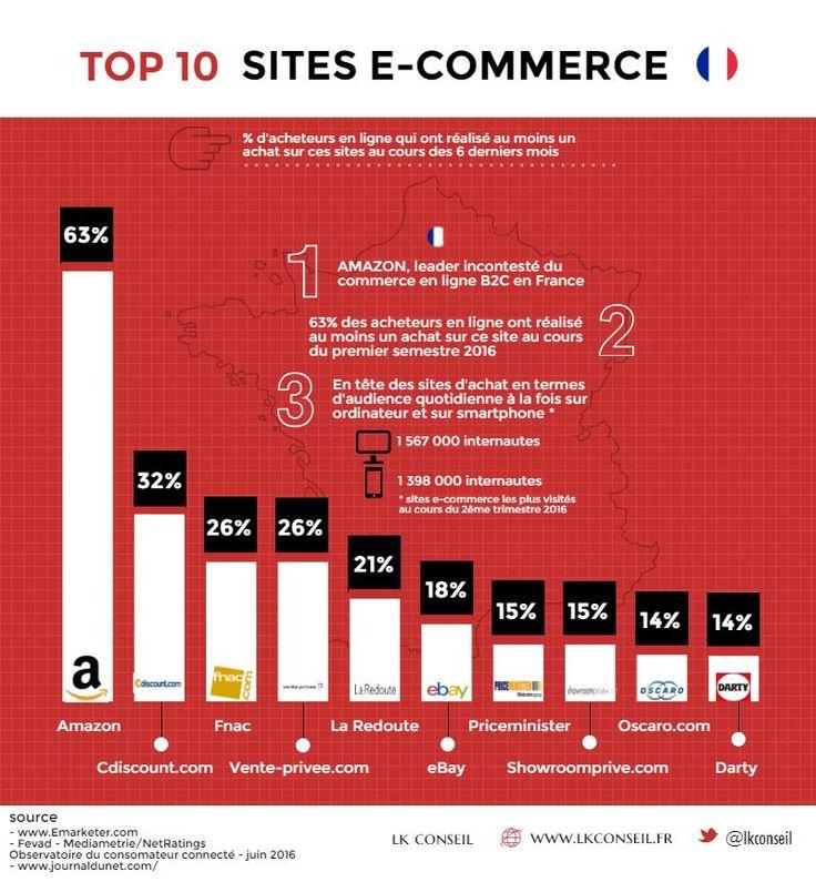 63% des cyberacheteurs français ont fait au moins un achat sur Amazon au cours du 1er semestre 2016 #ecommerce
