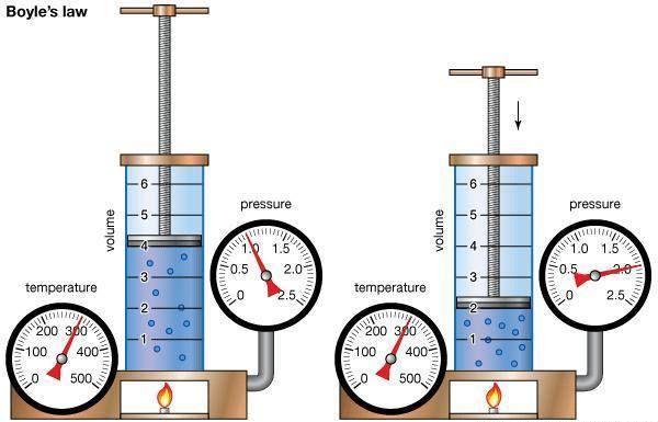Boyle's law ~ Wiki Mini For Chem