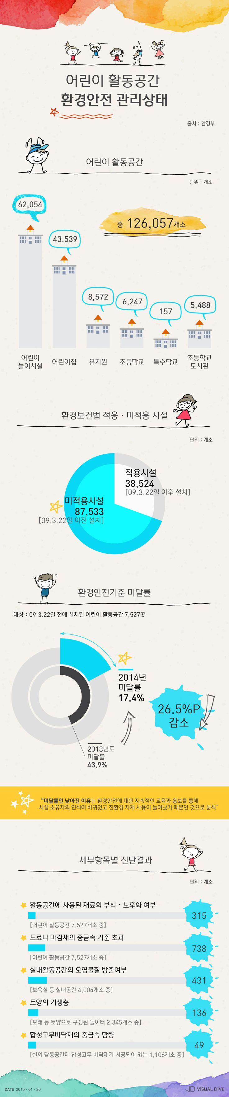 1천300여 개 어린이 활동공간, 환경안전 기준 '미달' [인포그래픽] #child / #Infographic ⓒ 비주얼다이브 무단 복사·전재·재배포 금지
