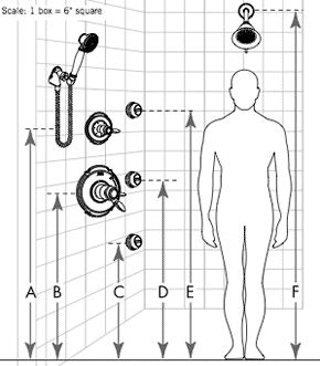 Delta Custom Shower System Placement Guide - This is a great detail for homeowners who want to learn more about picking out a custom shower kit. UPDATE - we ordered one of their pre-assembled shower kits. It was a TON easier than putting it together myself, and they shipped really fast (days faster than HD).