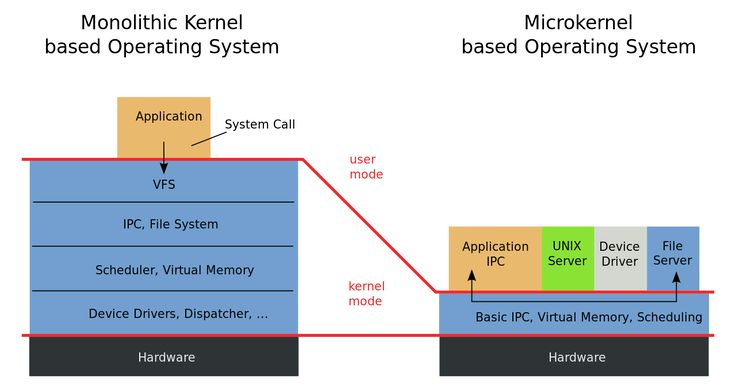 Monolithic Kernel vs and Microkernel based Operating System Architecture