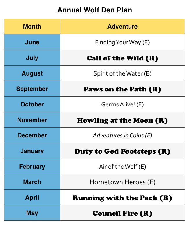 Sample Wolf Den plan with required and elective adventures