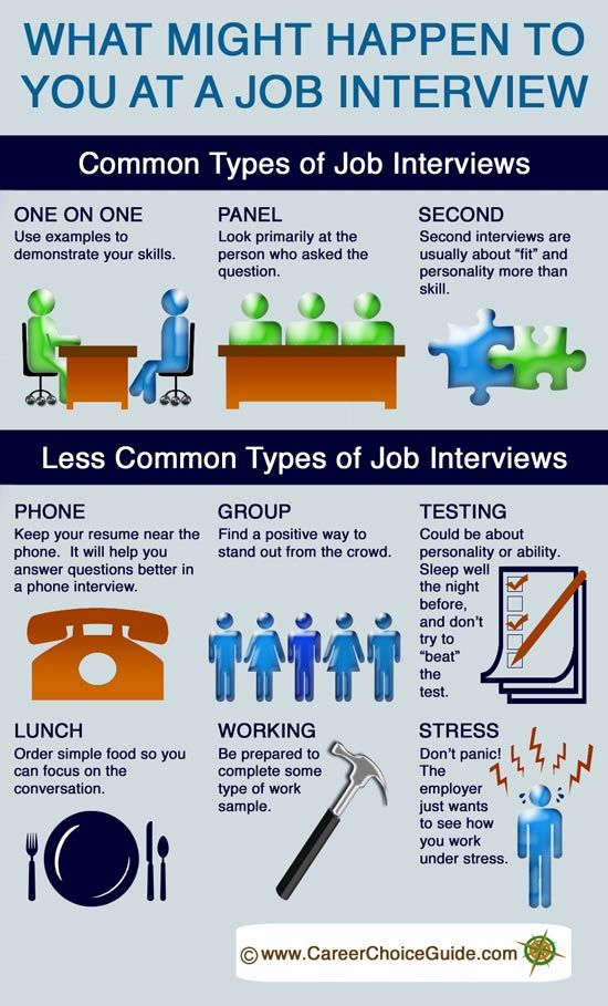 Job #Interview Techniques - What Might Happen to You at a Job Interview